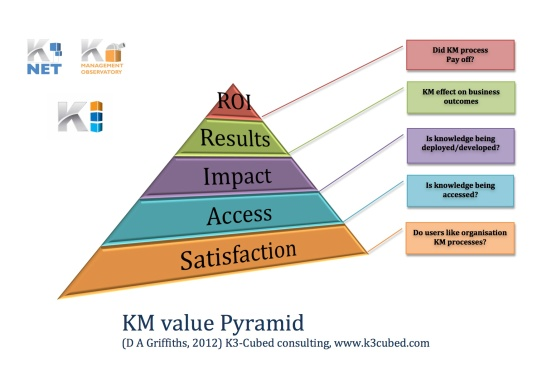 The 5 stages of KM value measurement