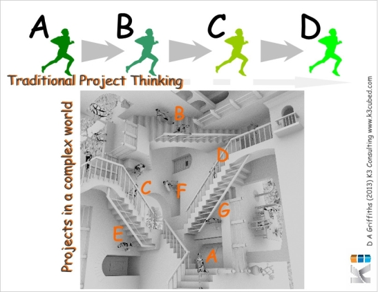 Traditional (linear/reductionist) approach to projects Vs projects in complex environments